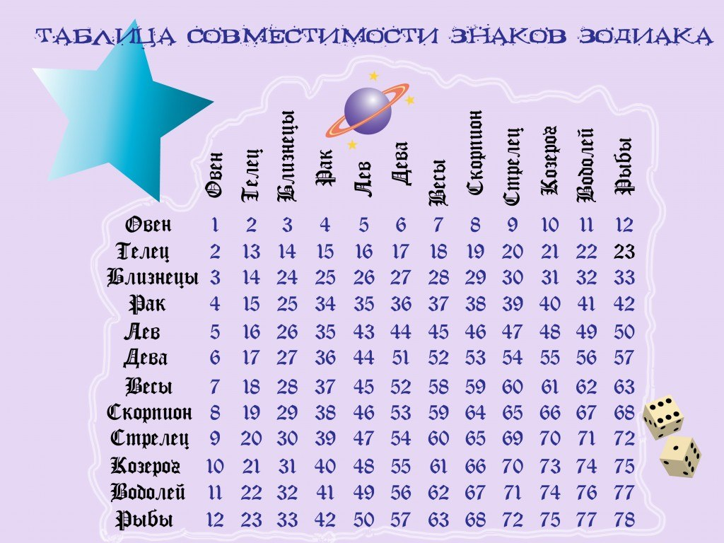 Знак зодиака марта мужчина 31